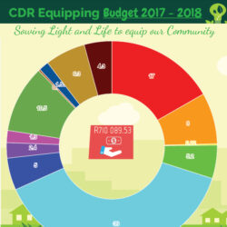 CDR Equipping Budget 2017 - 2018 - Sowing Salt and Light to equip our Community