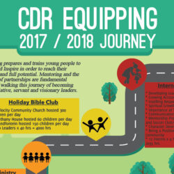 CDR Equipping - Journey 2017 - 2018